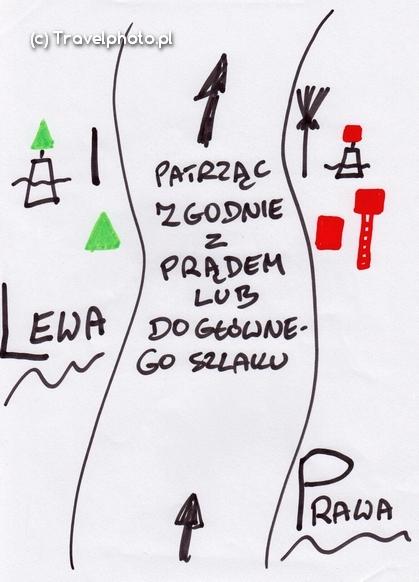 Prawa i lewa strona szlaku żeglownego