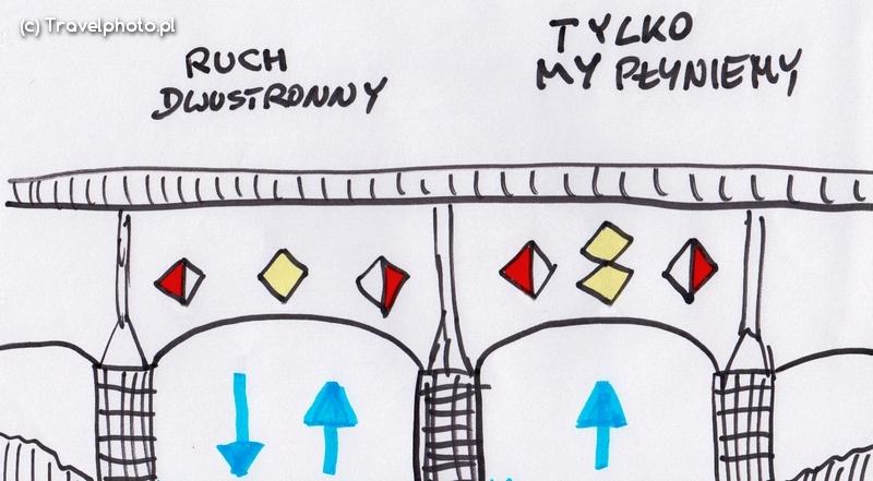 Oznaczenie przepływu pod przęsłem mostu
